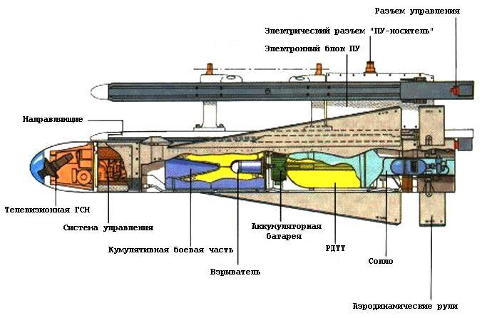 http://rbase.new-factoria.ru/sites/default/files/missile/agm65a/sh_agm65a.jpg