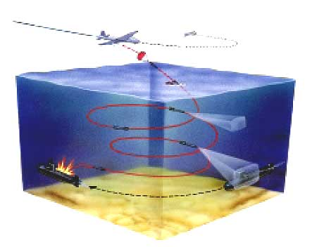 имитатор шума подводной лодки