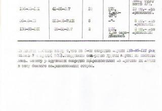 Отчет по выявлению причин аномального функционирования на траектории РС 9М27К системы 'Ураган' в Республике Афганистан