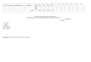 Динамическая таблица выпуска боеприпасов заводами Наркомстройматериалов СССР за период 1942, 1943, 1944 г.г. и 6 месяцев 1945 года (в части элементов реактивных снарядов для гвардейских минометных частей)