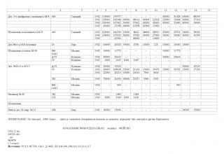 Производство элементов реактивных снарядов предприятиями Народного комиссариата авиационной промышленности СССР (НАРКОМАВИАПРОМ, НКАП)