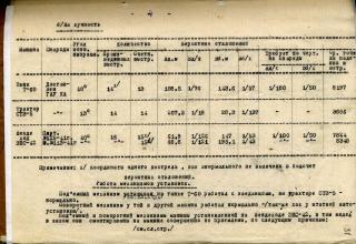 РГАСПИ. Ф.664. Оп.2. Д.20. Л.31.