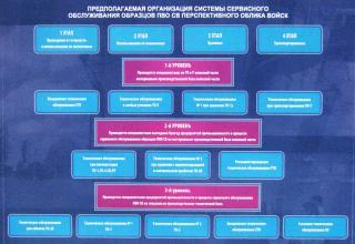 Сервисное обслуживание изделий Войск противовоздушной обороны сухопутных войск (ПВО СВ)