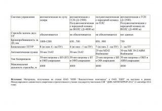 """Сравнительная таблица. Комплекс вооружения с системой управления огнем и управляемым вооружением """"Корнет-Э"""" для оснащения бронированной техники (""""Бережок""""). Его отечественные и зарубежные конкуренты"""