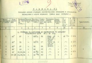 ЦВМА. Ф.430. Оп.1. Д.755. Л.9.