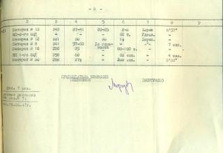 ЦВМА. Ф.430. Оп.1. Д.755. Л.14.