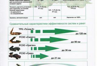 Образцы ракетной техники на Международной выставке вооружения и военно-технического имущества KADEX-2016 (Казахстан)