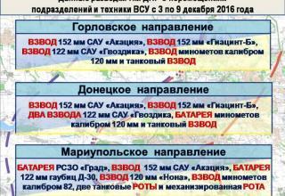 http://voicesevas.ru/news/yugo-vostok/28050-donbass-operativnaya-lenta-voennyh-sobytiy-09122016.html