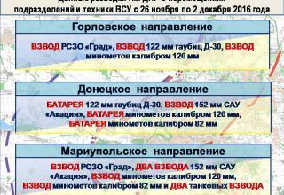 http://voicesevas.ru/news/yugo-vostok/27893-donbass-operativnaya-lenta-voennyh-sobytiy-02122016.html
