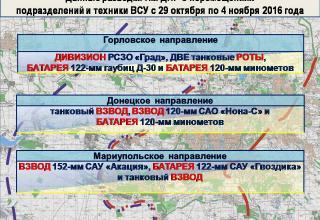 http://voicesevas.ru/news/yugo-vostok/27213-donbass-operativnaya-lenta-voennyh-sobytiy-04112016.html