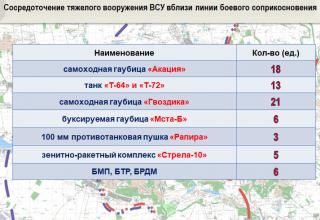 Данные опубл.13.04.2018 г. http://voicesevas.ru/news/yugo-vostok/37861-donbass-operativnaya-lenta-voennyh-sobytiy-1304-2018.html