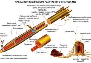 Неуправляемый реактивный снаряд М28