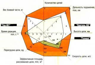 Зенитный ракетный комплекс 9К331 Тор-M1